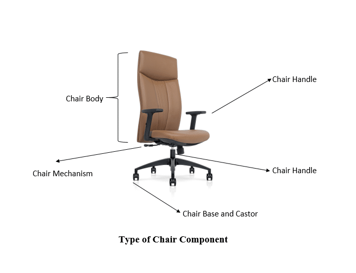 Type of Office Chair Components